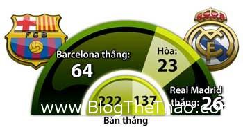 barcelona-vs-real-madrid-0300-ngay-2303-khung-lo-tro-minh-thien-ha-tat-lim (4)